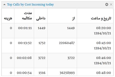 کاربرد ویجت پرهزینه ترین تماس های ورودی ثبت شده