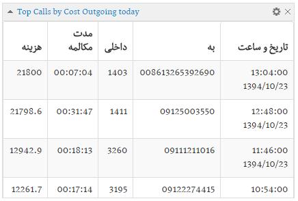 معرفی ویجت پرهزینه ترین تماس های خروجی در نرم افزار گزارش گیری