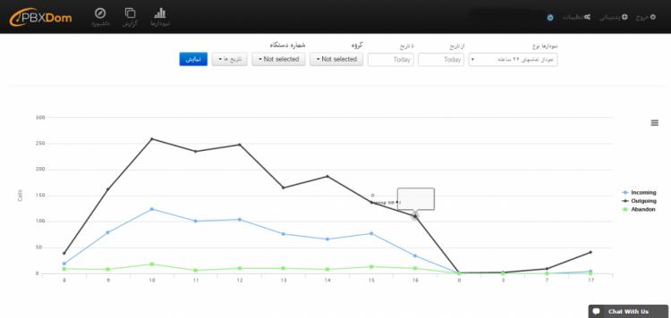 نمودار تماس های 24 ساعته یکی از ویژگی های کاربردی گزارشگر ابری