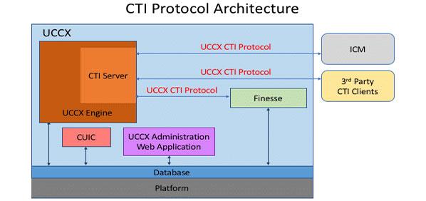 مرکز تماس یکپارچه اکسپرس سیسکو (UCCX) چیست؟ | نرم افزار تحلیل تماس